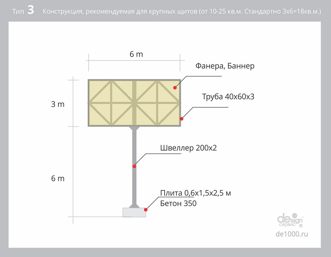 Тип 3. Конструкция билборда для щитов 10-25 кв.м. на бетонной плите. Стандартная конструкция для билбордов 3х6